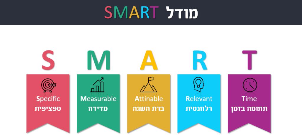 ניהול זמן אפקטיבי ויעיל מודל SMART לקביעת מטרות